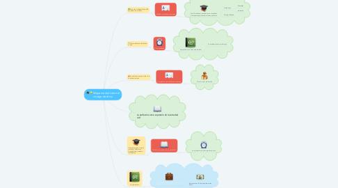 Mind Map: Mapa mental sobre el código de ética