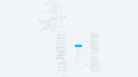 Mind Map: TÉLÉTRAVAIL