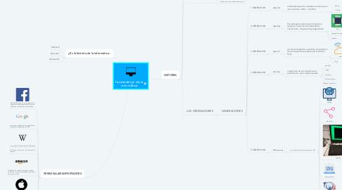 Mind Map: Fundamentos de la informática