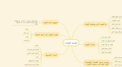 Mind Map: اهمية الوقت