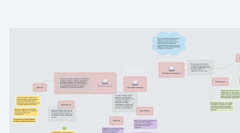 Mind Map: TECNICAS DE SONDEO EN LA COMUNICACION TELEFONICA