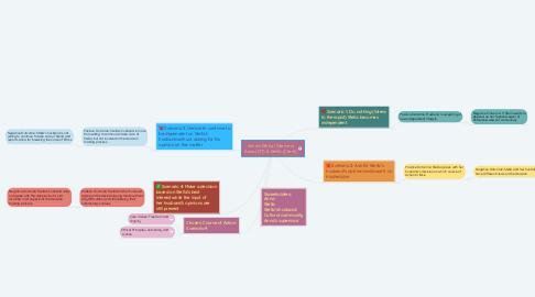 Mind Map: Anna's Ethical Dilemma Anna (OT) & Stella (Client)