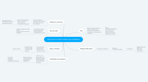 Mind Map: REQUISITOS PARA CREAR UNA EMPRESA