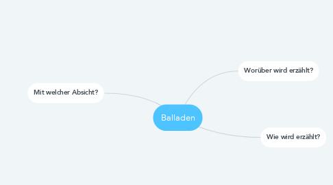 Mind Map: Balladen