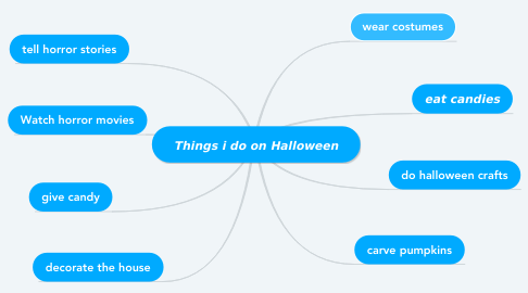 Mind Map: Things i do on Halloween