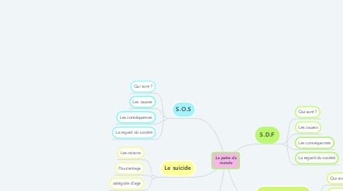 Mind Map: La peine du monde