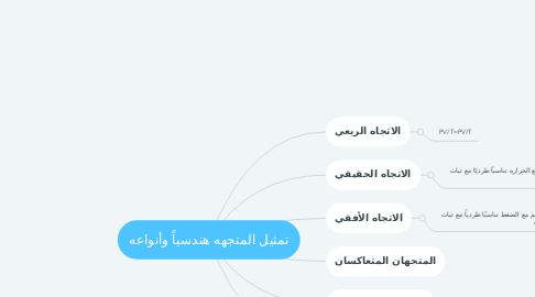 Mind Map: تمثيل المتجهه هندسياً وأنواعه