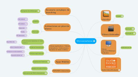 Mind Map: Microesnseñanza