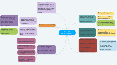 Mind Map: MODELO INTERACCIONISTA