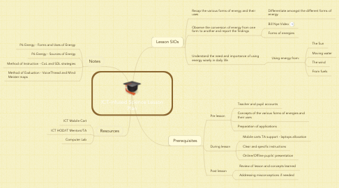 Mind Map: ICT-infused Science Lesson Plan