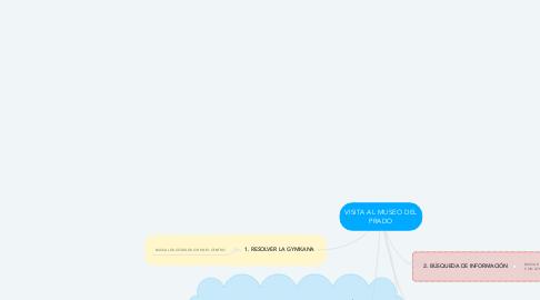 Mind Map: VISITA AL MUSEO DEL PRADO