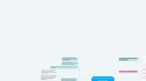 Mind Map: NUEVOS DESAFIOS PARA LA EDUCACIÓN
