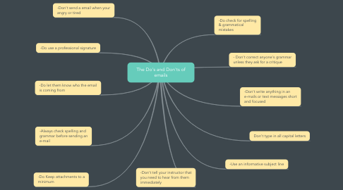 Mind Map: The Do's and Don'ts of emails