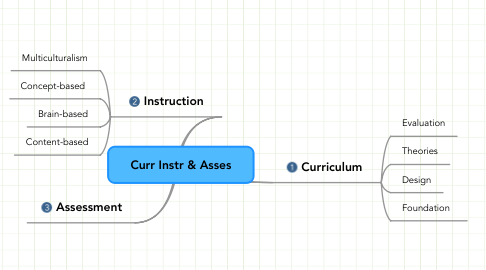 Mind Map: Curr Instr & Asses