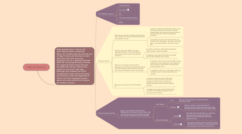 Mind Map: Ethical Dilemma