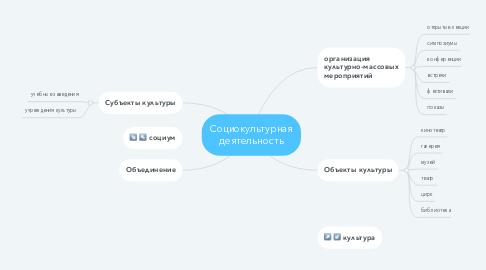 Mind Map: Социокультурная деятельность