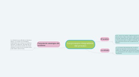Mind Map: Los procesos integradores del proceso