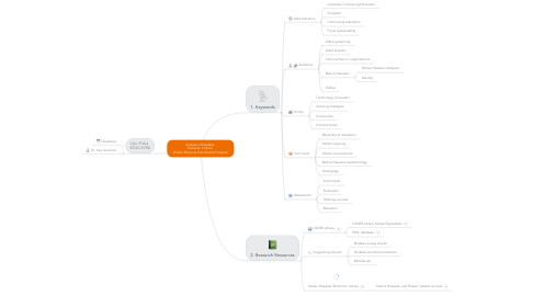 Mind Map: Analysis of Nuiākea  Hawaiian Culture  Online Personal Enrichment Program