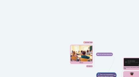 """Mind Map: Тема исследования """"Интерактивная парта"""""""