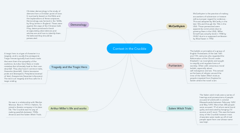Mind Map: Context in the Crucible
