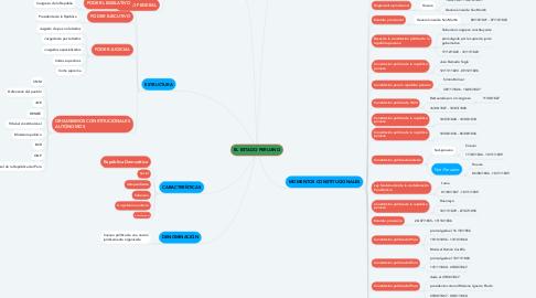 Mind Map: EL ESTADO PERUANO