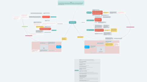 Mind Map: Censorship, Legislation & Information Literacy in Schools: Then & Now