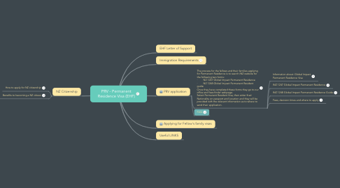 Mind Map: Permanent Residence Visa (EHF)