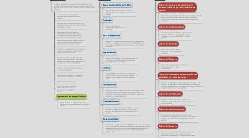 Mind Map: Principios, Deberes y Prohibiciones de Ética