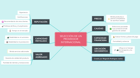 Mind Map: SELECCIÓN DE UN PROVEEDOR INTERNACIONAL