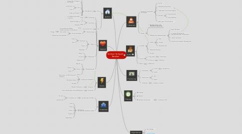 Mind Map: Zentrum für Apert Brasilien