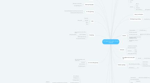 Mind Map: Kế hoạch kinh doanh trong 3 tháng đầu