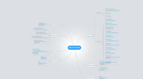 Mind Map: Mijn ICT Netwerk