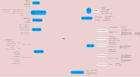 Mind Map: Lương