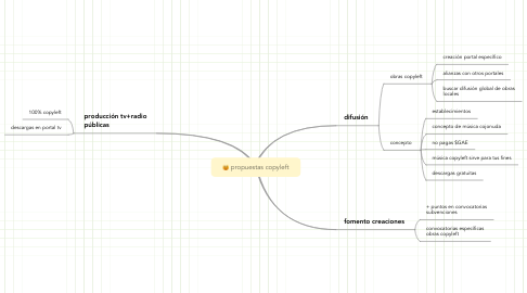 Mind Map: propuestas copyleft