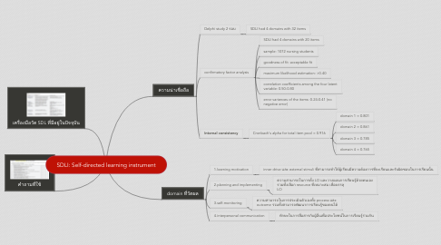 Mind Map: SDLI: Self-directed learning instrument