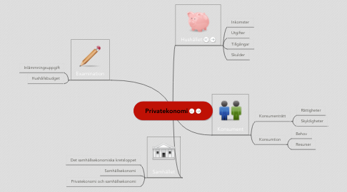 Mind Map: Privatekonomi