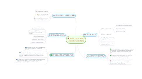 Mind Map: ARTICULO. 3ERO CONSTITUCIONAL