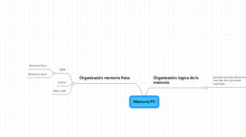 Mind Map: Memoria PC