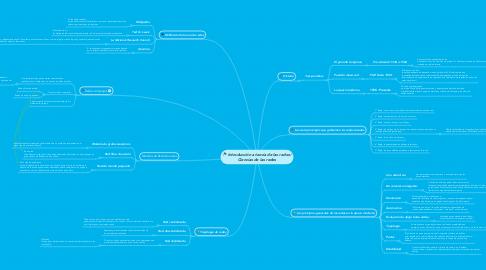 Mind Map: Introducción a teoría de las redes/ Ciencias de las redes