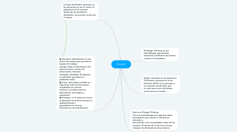 Mind Map: Xinecatl.