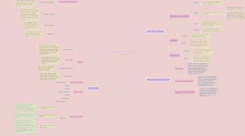 Mind Map: Micropartículas, microesferas y microcápsulas