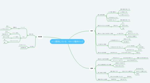 Mind Map: メンズ脱毛したいな ペルソナ脳内マップ