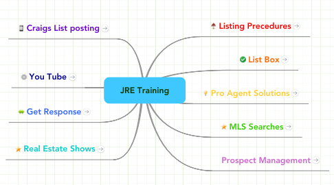 Mind Map: JRE Training