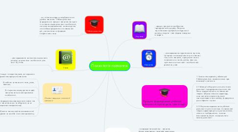 Mind Map: Психологія навчання