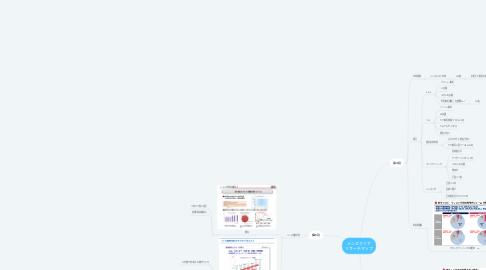 Mind Map: メンズクリア リサーチマップ