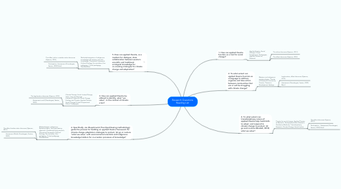 Mind Map: Research Questions Reading List