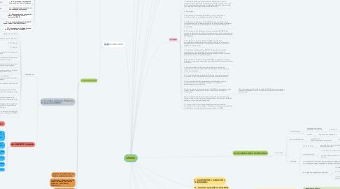 Mind Map: UNIRIO