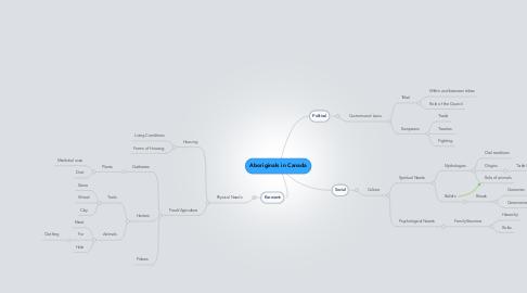 Mind Map: Aboriginals in Canada