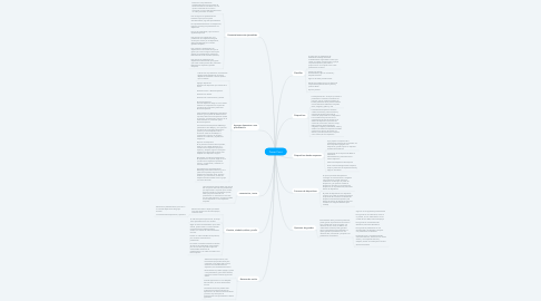 Mind Map: Power Point