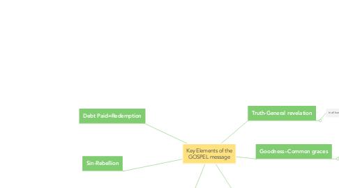 Mind Map: Key Elements of the GOSPEL message
